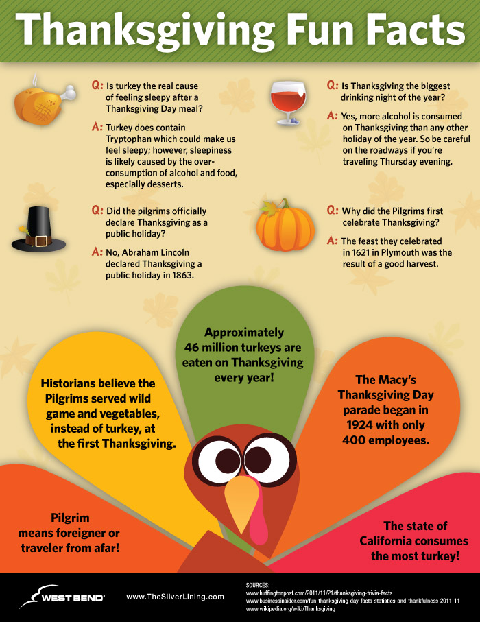 Thanksgiving Fun Facts